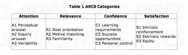 Arcs Model Of Motivational Design Instructional Design Models Theories Methodology