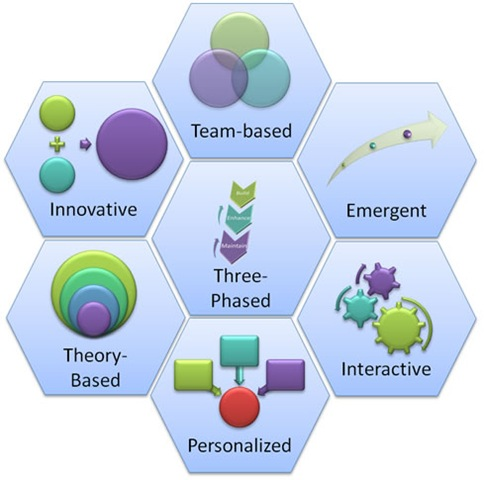 Instructional Design Models Theories Methodology