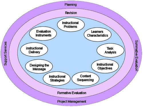 Ross And Kemp Model Instructional Design Models Theories Methodology