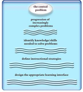 Merrill S First Principles Of Instruction Instructional Design Models Theories Methodology